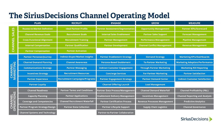SiriusDecisions Channel Operating Model