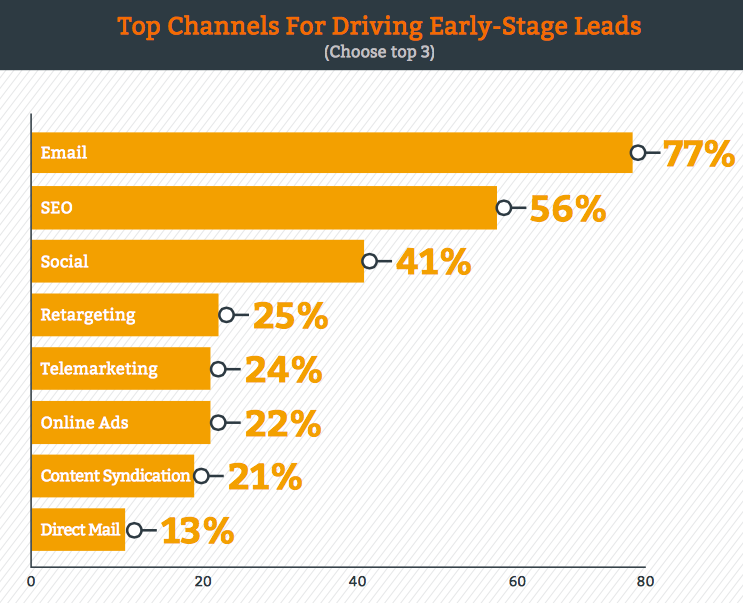 Chart ranks top channels for driving early-stage leads