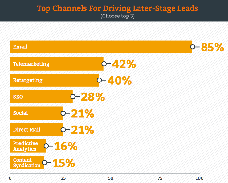 Chart ranks top channels for driving later-stage leads