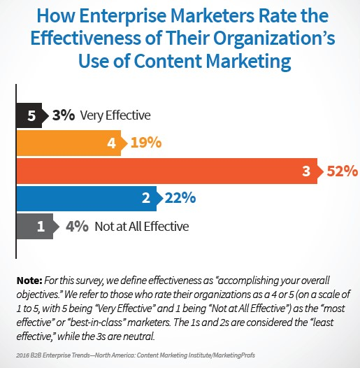Chart ranks how enterprise marketers rate the effectiveness of their organisation's use of content marketing