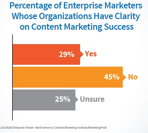 Chart ranks the percentage of enterprise marketers whose organisations have clarity on content marketing success