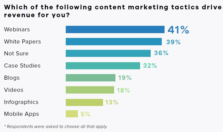Chart ranks how well content marketing tactics drive revenue as reported by marketers