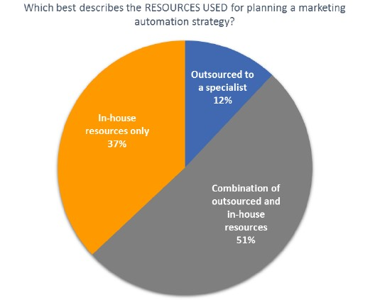 Chart ranks the resources used for planning a marketing automation strategy