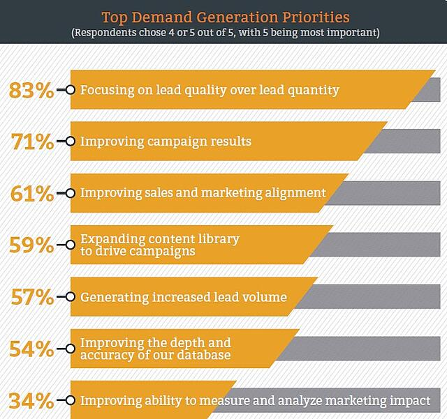 Chart ranks top demand generation priorities