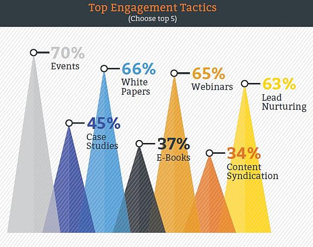 Chart ranks top engagement tactics