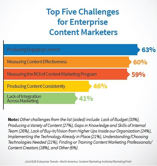 Chart ranks the top five challenged for enterprise content marketers