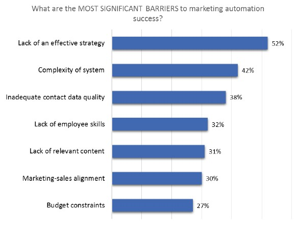Chart ranks the most significant barriers to marketing automation success.