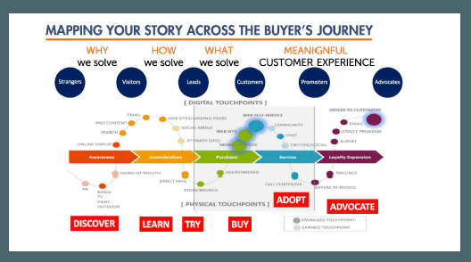 Mapping Your Channel Story across The Buyers Journey