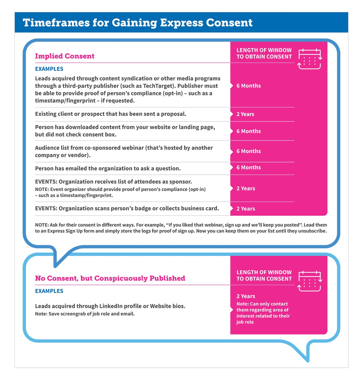 Timeframes for Gaining Express Consent